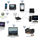 A Quick Guide to Setting Up a Wireless Home Network