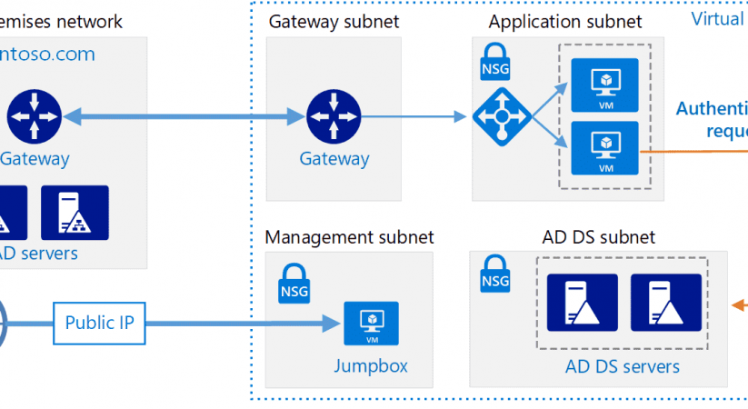 How To Fix Active Directory Domain Service in Windows 10